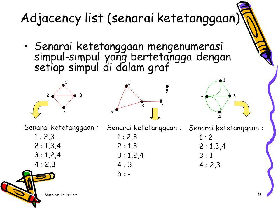 Matematika Diskrit45 Adjacency list (senarai ketetanggaan) Senarai ketetanggaan mengenumerasi simpul-simpul yang bertetangga dengan setiap simpul di d