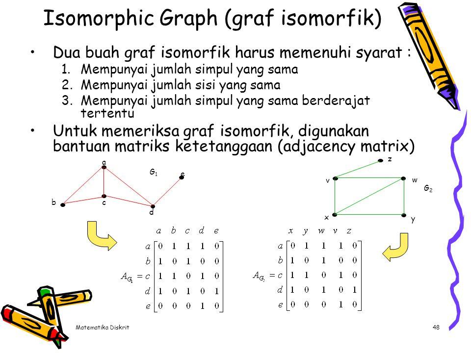 Matematika Diskrit48 Dua buah graf isomorfik harus memenuhi syarat : 1.Mempunyai jumlah simpul yang sama 2.Mempunyai jumlah sisi yang sama 3.Mempunyai