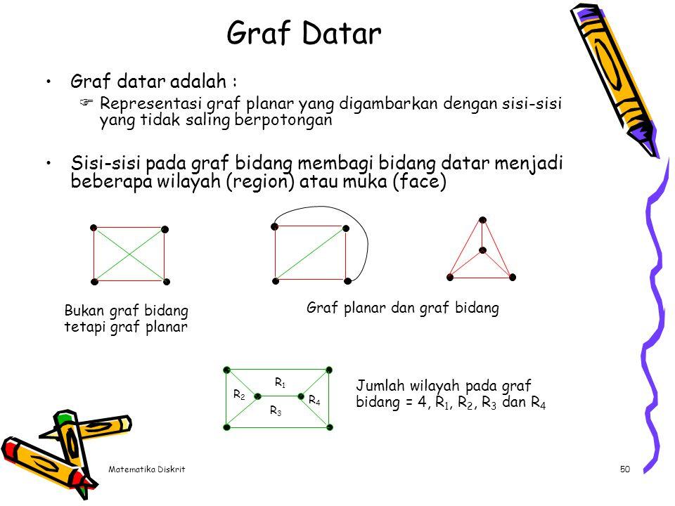 Matematika Diskrit50 Graf Datar Graf datar adalah :  Representasi graf planar yang digambarkan dengan sisi-sisi yang tidak saling berpotongan Sisi-si