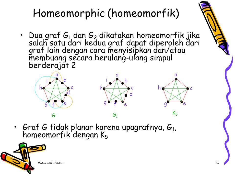 Matematika Diskrit59 Homeomorphic (homeomorfik) Dua graf G 1 dan G 2 dikatakan homeomorfik jika salah satu dari kedua graf dapat diperoleh dari graf l