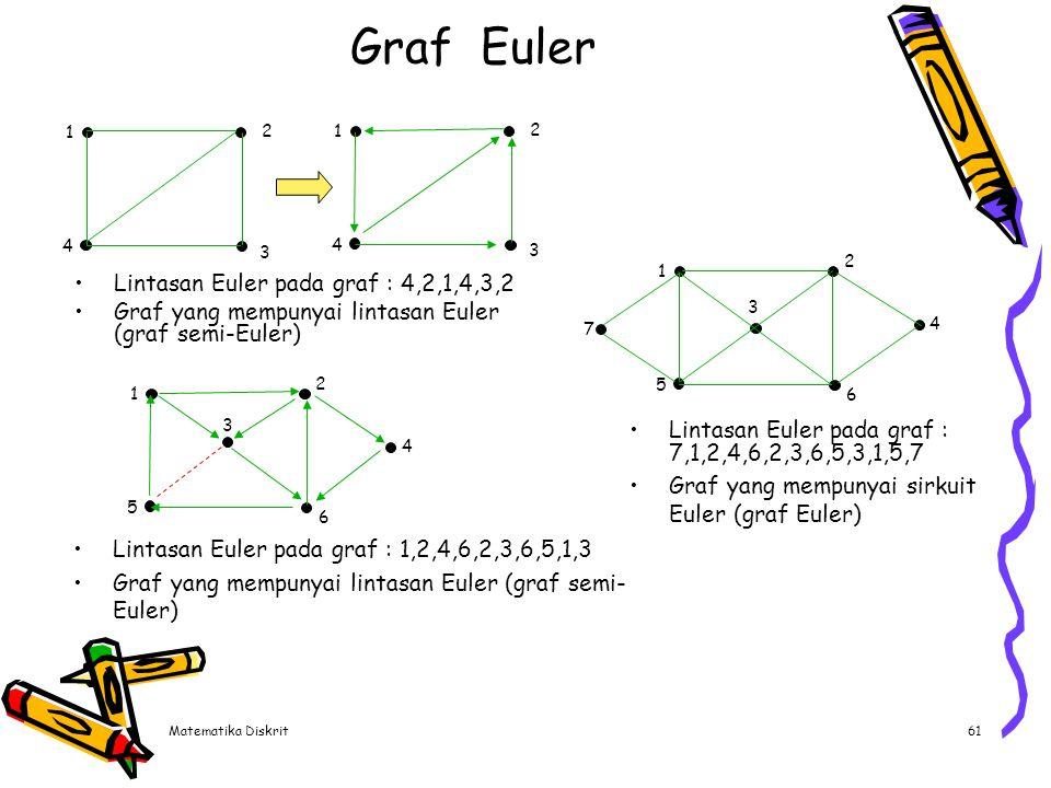 Matematika Diskrit61 Lintasan Euler pada graf : 4,2,1,4,3,2 Graf yang mempunyai lintasan Euler (graf semi-Euler) Graf Euler 1 4 3 2 1 4 3 2 1 5 6 2 3