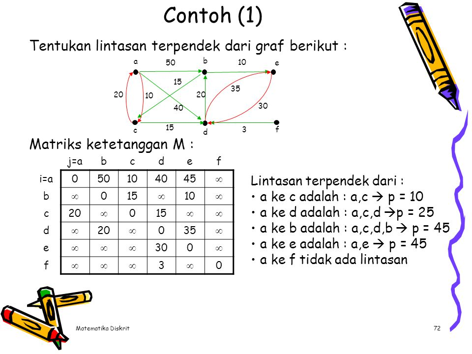 Matematika Diskrit72 Contoh (1) Tentukan lintasan terpendek dari graf berikut : j=abcdef i=a050104045  b  015  10  c20  015  d  20  035  e 