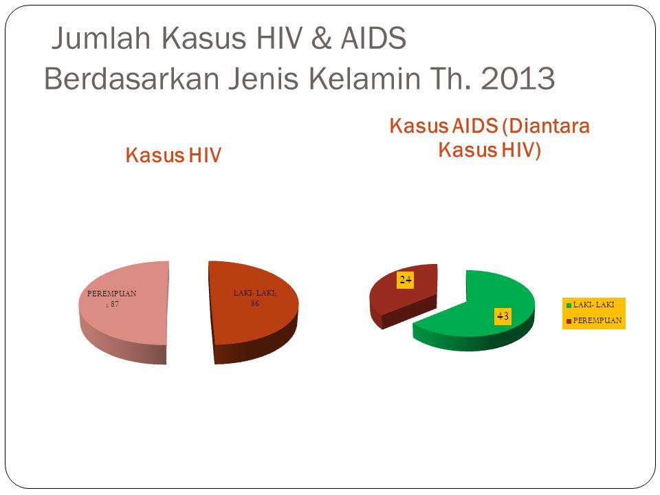 Jumlah Kasus HIV & AIDS Berdasarkan Jenis Kelamin Th. 2013 Kasus HIV Kasus AIDS (Diantara Kasus HIV)