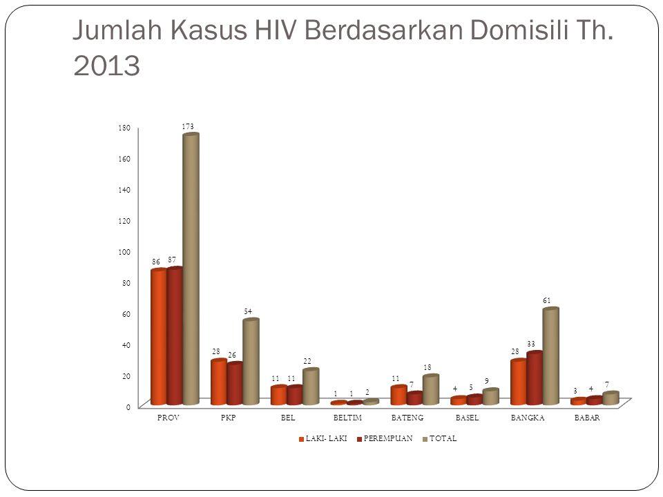 Jumlah Kasus HIV Berdasarkan Domisili Th. 2013