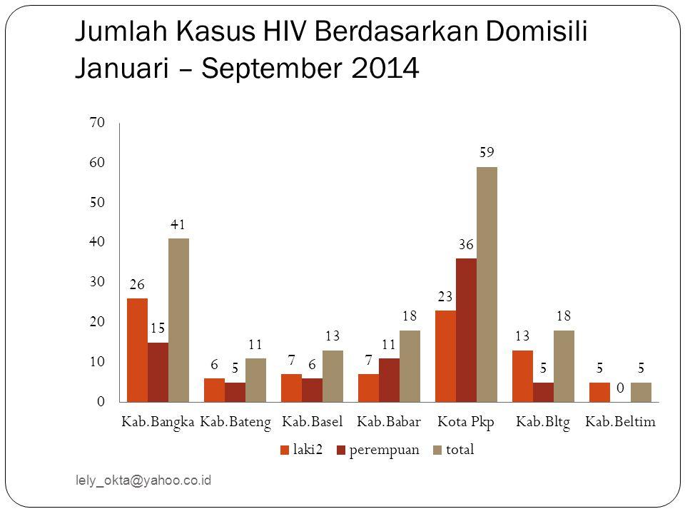 Jumlah Kasus HIV Berdasarkan Domisili Januari – September 2014 lely_okta@yahoo.co.id