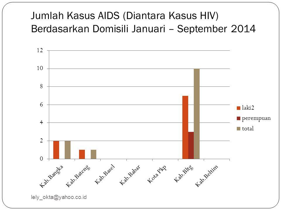 Jumlah Kasus AIDS (Diantara Kasus HIV) Berdasarkan Domisili Januari – September 2014 lely_okta@yahoo.co.id
