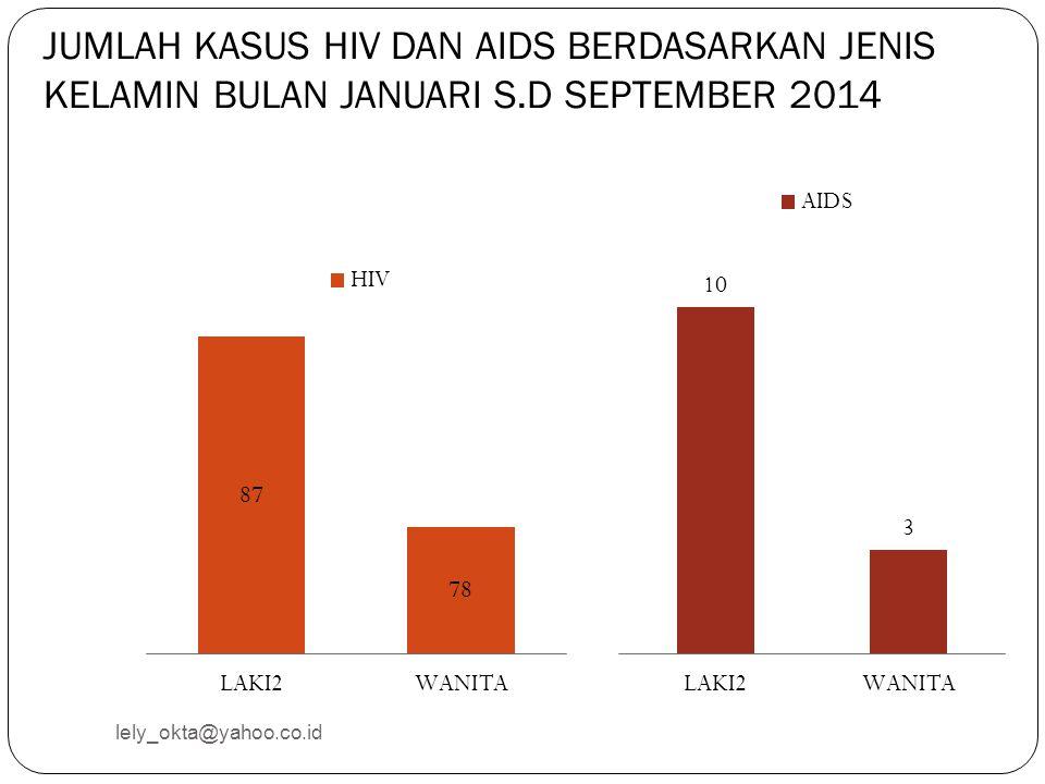 JUMLAH KASUS HIV DAN AIDS BERDASARKAN JENIS KELAMIN BULAN JANUARI S.D SEPTEMBER 2014 lely_okta@yahoo.co.id