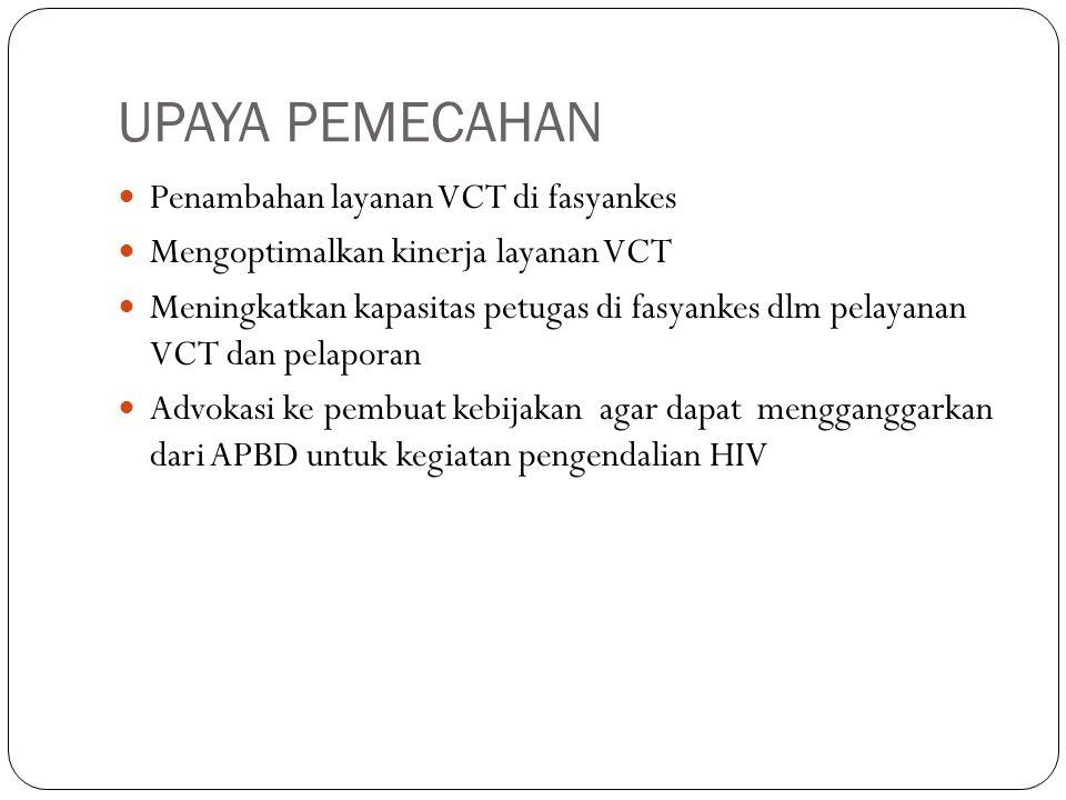 UPAYA PEMECAHAN Penambahan layanan VCT di fasyankes Mengoptimalkan kinerja layanan VCT Meningkatkan kapasitas petugas di fasyankes dlm pelayanan VCT d