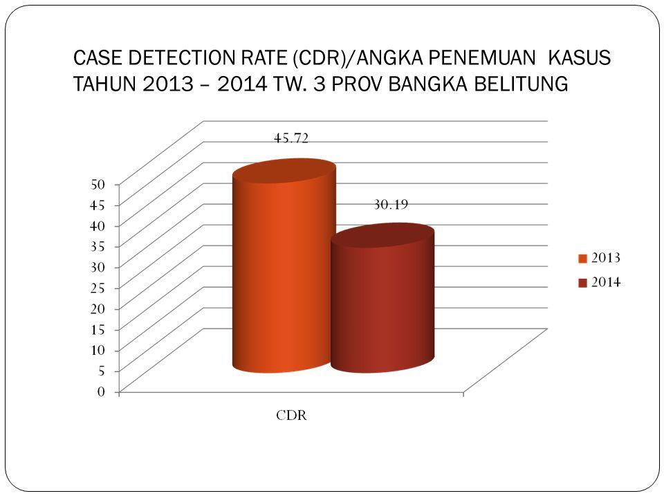 CASE DETECTION RATE (CDR)/ANGKA PENEMUAN KASUS TAHUN 2013 – 2014 TW. 3 PROV BANGKA BELITUNG