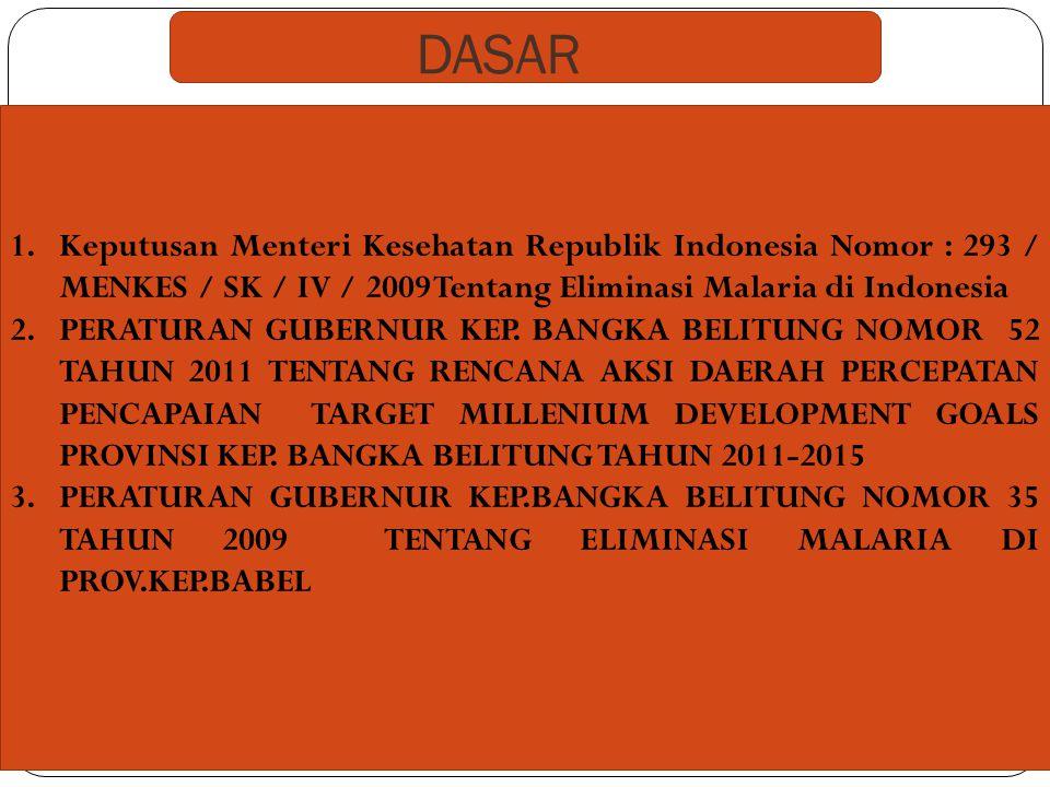 DASAR 1.Keputusan Menteri Kesehatan Republik Indonesia Nomor : 293 / MENKES / SK / IV / 2009 Tentang Eliminasi Malaria di Indonesia 2.PERATURAN GUBERN