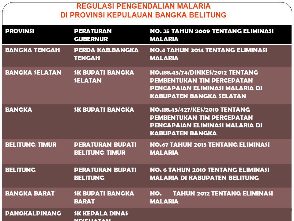 PROVINSIPERATURAN GUBERNUR NO. 35 TAHUN 2009 TENTANG ELIMINASI MALARIA BANGKA TENGAHPERDA KAB.BANGKA TENGAH NO.4 TAHUN 2014 TENTANG ELIMINASI MALARIA