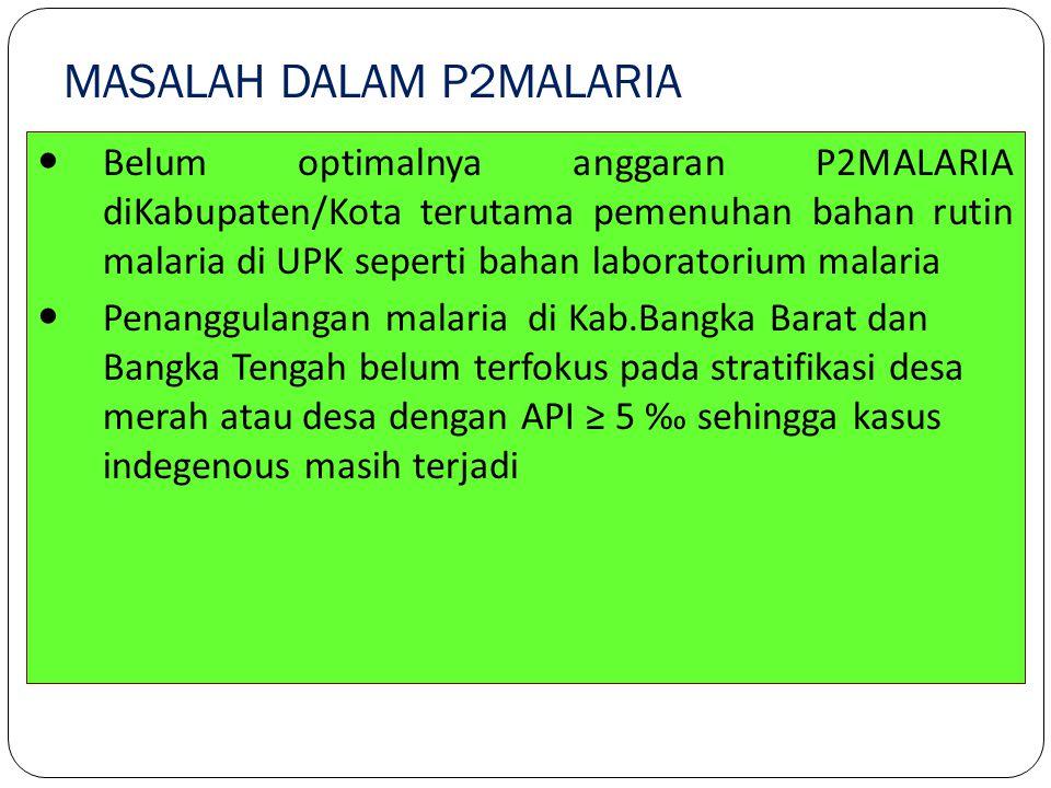 Belum optimalnya anggaran P2MALARIA diKabupaten/Kota terutama pemenuhan bahan rutin malaria di UPK seperti bahan laboratorium malaria Penanggulangan m