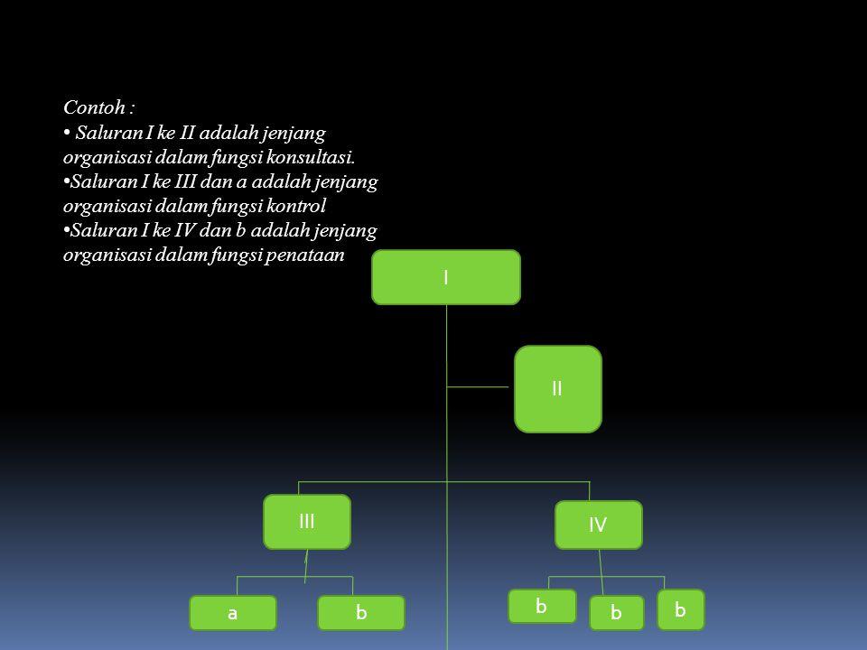 Contoh : Saluran I ke II adalah jenjang organisasi dalam fungsi konsultasi. Saluran I ke III dan a adalah jenjang organisasi dalam fungsi kontrol Salu