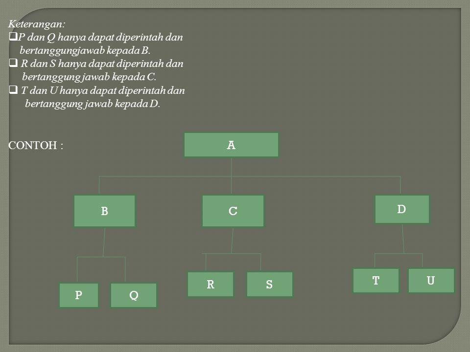 A BC D PQ RS TU Keterangan:  P dan Q hanya dapat diperintah dan bertanggungjawab kepada B.  R dan S hanya dapat diperintah dan bertanggung jawab kep