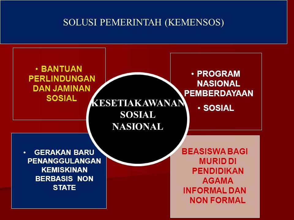 BANTUAN PERLINDUNGAN DAN JAMINAN SOSIAL GERAKAN BARU PENANGGULANGAN KEMISKINAN BERBASIS NON STATE PROGRAM NASIONAL PEMBERDAYAAN SOSIAL BEASISWA BAGI MURID DI PENDIDIKAN AGAMA INFORMAL DAN NON FORMAL SOLUSI PEMERINTAH (KEMENSOS) KESETIAKAWANAN SOSIAL NASIONAL
