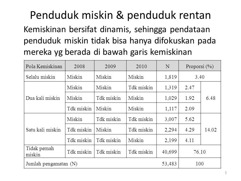 Penduduk miskin & penduduk rentan Kemiskinan bersifat dinamis, sehingga pendataan penduduk miskin tidak bisa hanya difokuskan pada mereka yg berada di bawah garis kemiskinan Pola Kemiskinan200820092010NProporsi (%) Selalu miskinMiskin 1,8193.40 Miskin Tdk miskin1,3192.47 6.48 Dua kali miskinMiskinTdk miskinMiskin1,0291.92 Tdk miskinMiskin 1,1172.09 MiskinTdk miskin 3,0075.62 14.02 Satu kali miskinTdk miskinMiskinTdk miskin2,2944.29 Tdk miskin Miskin2,1994.11 Tidak pernah miskin Tdk miskin 40,69976.10 Jumlah pengamatan (N) 53,483100 3
