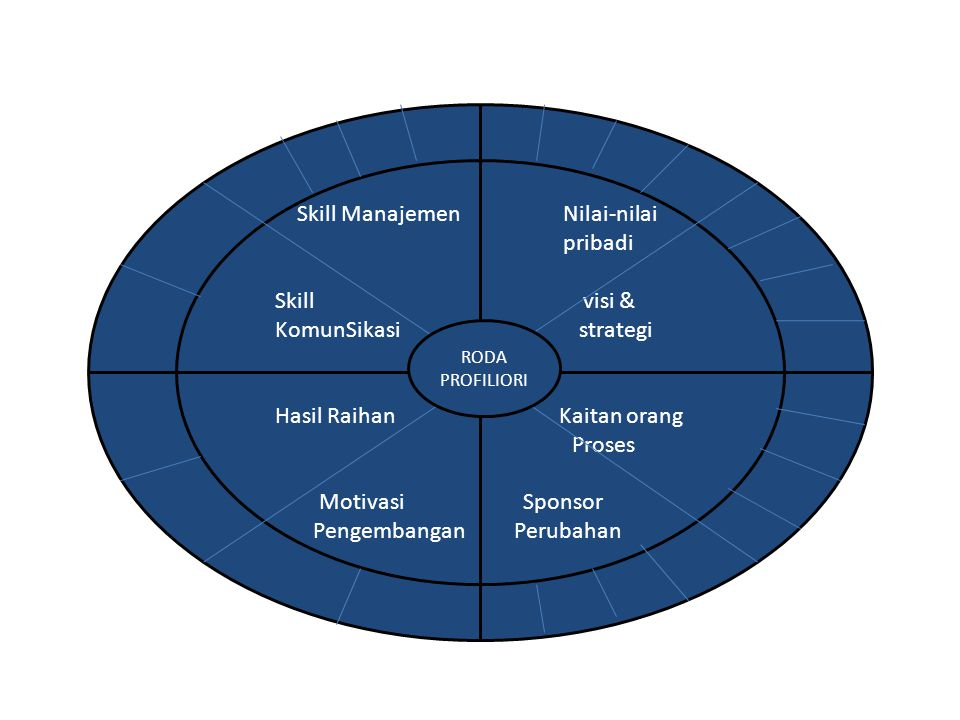 Skill Manajemen Nilai-nilai pribadi Skill visi & KomunSikasi strategi Hasil Raihan Kaitan orang Proses Motivasi Sponsor Pengembangan Perubahan RODA PROFILIORI