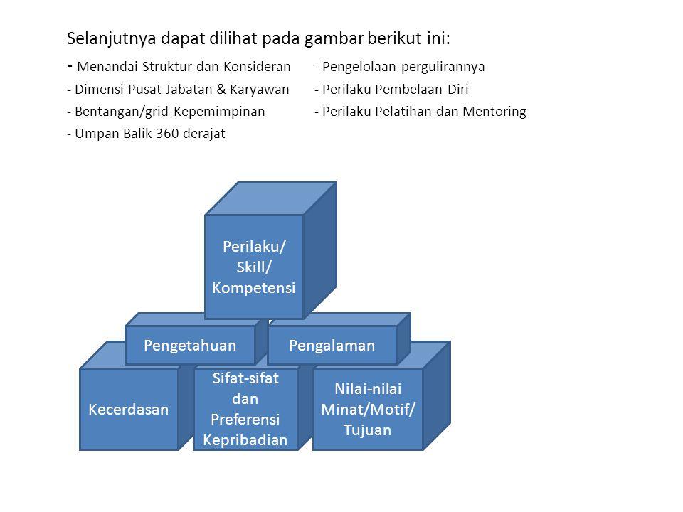 Selanjutnya dapat dilihat pada gambar berikut ini: - Menandai Struktur dan Konsideran - Pengelolaan pergulirannya - Dimensi Pusat Jabatan & Karyawan- Perilaku Pembelaan Diri - Bentangan/grid Kepemimpinan- Perilaku Pelatihan dan Mentoring - Umpan Balik 360 derajat Kecerdasan Sifat-sifat dan Preferensi Kepribadian Nilai-nilai Minat/Motif/ Tujuan PengetahuanPengalaman Perilaku/ Skill/ Kompetensi