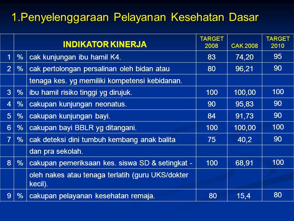 INDIKATOR KINERJA TARGET 2008CAK 2008 TARGET 2010 1%cak kunjungan ibu hamil K4.8374,20 95 2%cak pertolongan persalinan oleh bidan atau8096,21 90 tenag