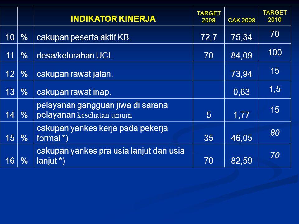 INDIKATOR KINERJA TARGET 2008CAK 2008 TARGET 2010 10%cakupan peserta aktif KB.72,775,34 70 11%desa/kelurahan UCI.7084,09 100 12%cakupan rawat jalan. 7