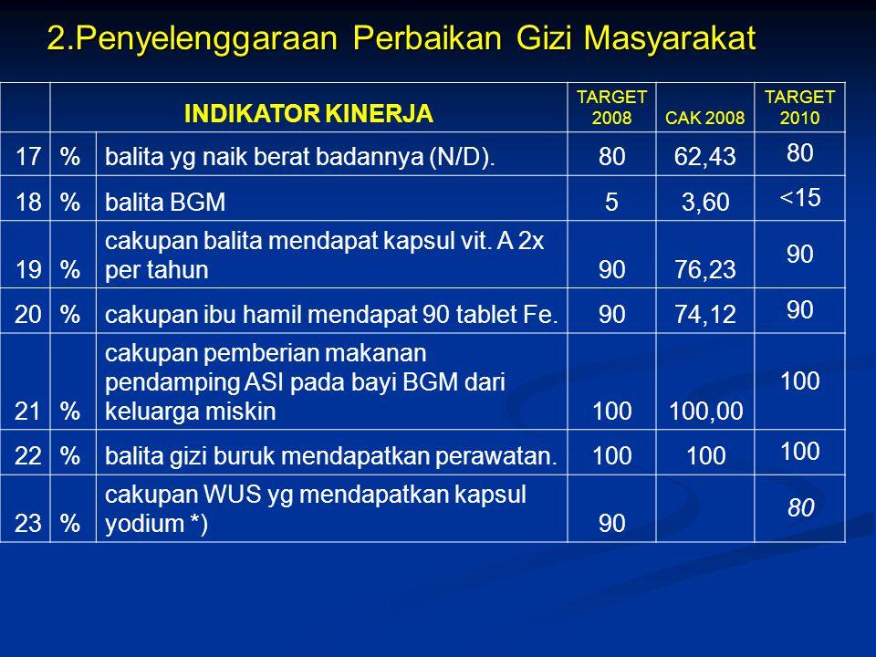 INDIKATOR KINERJA TARGET 2008 CAK 2008 TARGET 2010 17%balita yg naik berat badannya (N/D).8062,43 80 18%balita BGM53,60 <15 19% cakupan balita mendapa