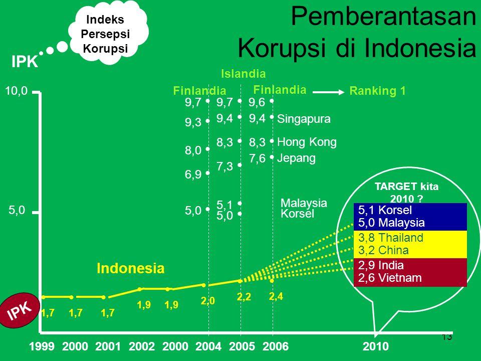 13 Pemberantasan Korupsi di Indonesia 1999 2000 2001 2002 2000 2004 2005 2006 2010 5,0 10,0 1,7 1,9 2,0 Indonesia Malaysia 5,0 9,3 9,7 Singapura Finlandia 5,1 Korsel 5,0 Malaysia IPK Jepang 6,9 8,0 Hong Kong Ranking 1 2,2 5,1 7,3 8,3 9,4 9,7 Islandia Indeks Persepsi Korupsi 5,0 Korsel 3,8 Thailand 3,2 China 2,9 India 2,6 Vietnam TARGET kita 2010 .