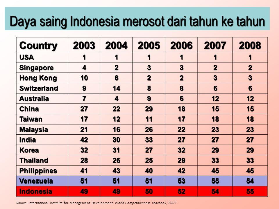 Country20032004200520062007 2008 USA111111 Singapore423322 Hong Kong 1062233 Switzerland9148866 Australia74961212 China272229181515 Taiwan171211171818 Malaysia211626222323 India423033272727 Korea323127322929 Thailand282625293333 Philippines414340424545 Venezuela5151515355 54545454 Indonesia494950525455 Source: International Institute for Management Development, World Competitiveness Yearbook, 2007.