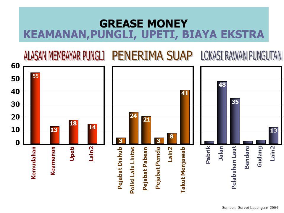 9 PERC ; 2008 POSISI 126 DARI 180 16 NEGARA ASIA PASIFIK TERBAWAH Index Persepsi Korupsi 2006 dan 2008 Tingkat korupsi di Asia mengalami kecenderungan menurun dalam 3 tahun terakhir.