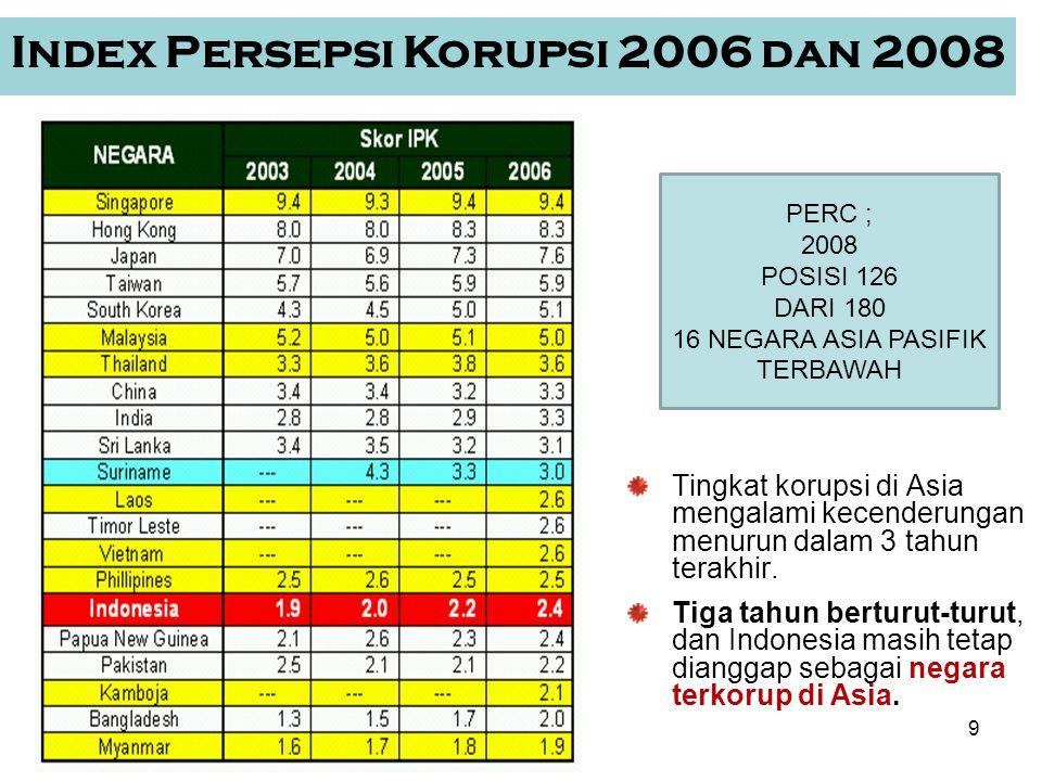 10 Survei PERC (cont.) 3 tahun kita juara trend menurun (membaik) di Asia, dengan pengecualian Singapura & Thailand