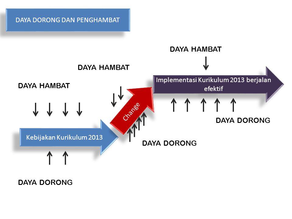Kebijakan Kurikulum 2013 Implementasi Kurikulum 2013 berjalan efektif Change DAYA DORONG DAYA HAMBAT DAYA DORONG DAYA DORONG DAN PENGHAMBAT DAYA HAMBA