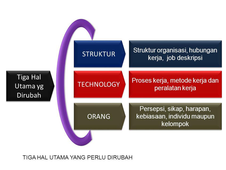 Tiga Hal Utama yg Dirubah STRUKTUR TECHNOLOGY ORANG Struktur organisasi, hubungan kerja, job deskripsi Proses kerja, metode kerja dan peralatan kerja