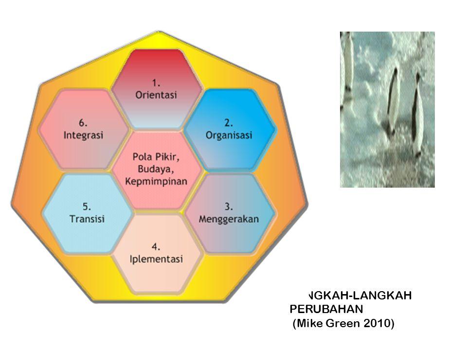 LANGKAH-LANGKAH PERUBAHAN (Mike Green 2010)