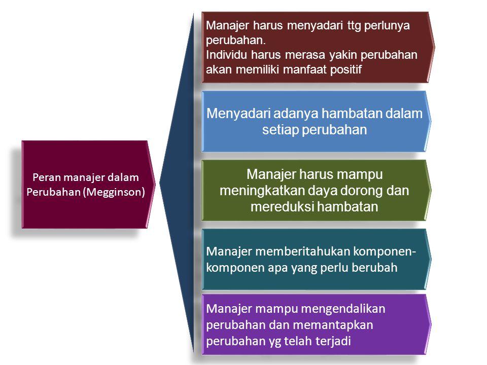 Peran manajer dalam Perubahan (Megginson) Manajer harus menyadari ttg perlunya perubahan. Individu harus merasa yakin perubahan akan memiliki manfaat