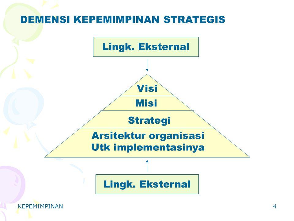 KEPEMIMPINAN4 DEMENSI KEPEMIMPINAN STRATEGIS Lingk. Eksternal Visi Strategi Arsitektur organisasi Utk implementasinya Misi