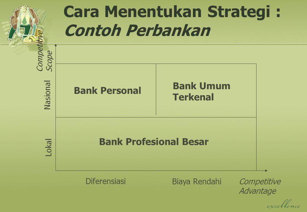 Cara Menentukan Strategi : Contoh Perbankan Competitive Scope Nasional Lokal Diferensiasi Biaya RendahiCompetitive Advantage Bank Personal Bank Umum Terkenal Bank Profesional Besar