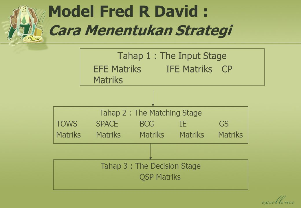 Model Fred R David : Cara Menentukan Strategi Tahap 1 : The Input Stage EFE MatriksIFE MatriksCP Matriks Tahap 2 : The Matching Stage TOWS SPACEBCG IE