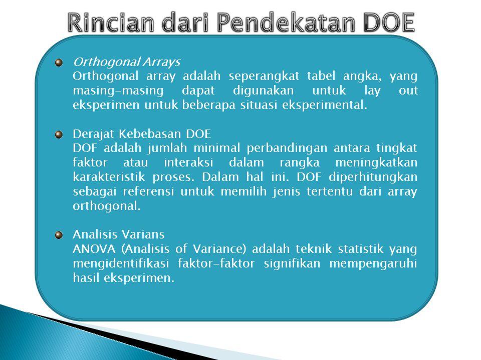 DOE (Design of Experiment) menyediakan sarana yang kuat untuk mencapai terobosan dalam perbaikan kualitas produk dan proses efisiensi.