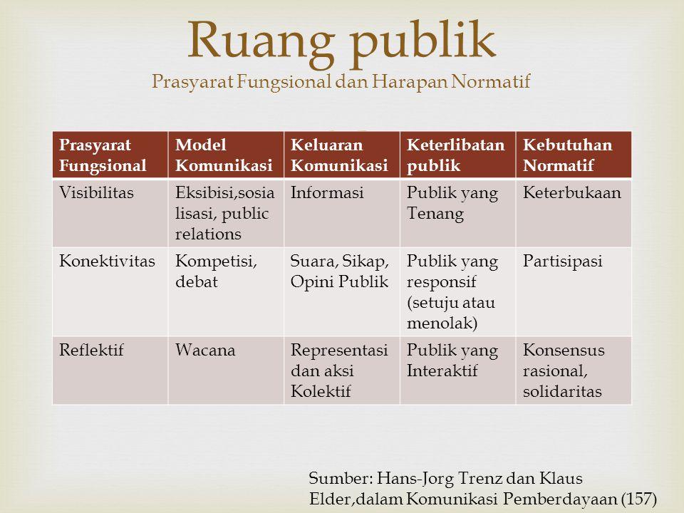  Prasyarat Fungsional Model Komunikasi Keluaran Komunikasi Keterlibatan publik Kebutuhan Normatif VisibilitasEksibisi,sosia lisasi, public relations