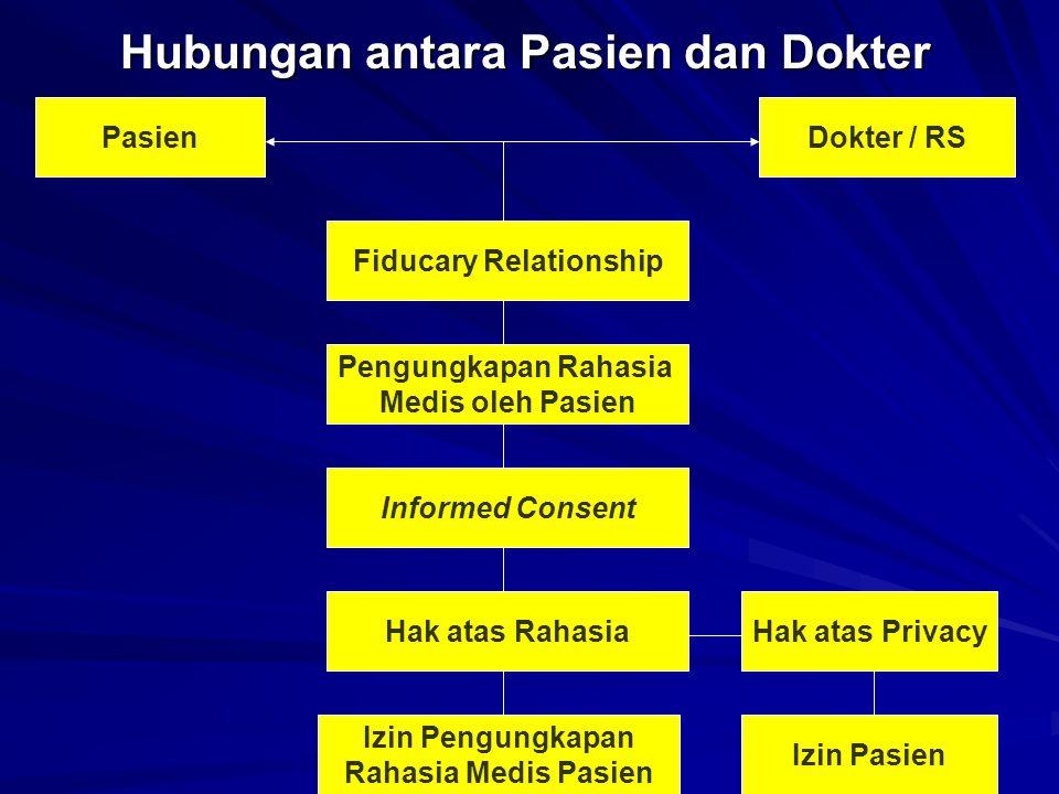 Pasien Fiducary Relationship Dokter / RS Pengungkapan Rahasia Medis oleh Pasien Informed Consent Izin Pasien Hak atas Privacy Izin Pengungkapan Rahasi