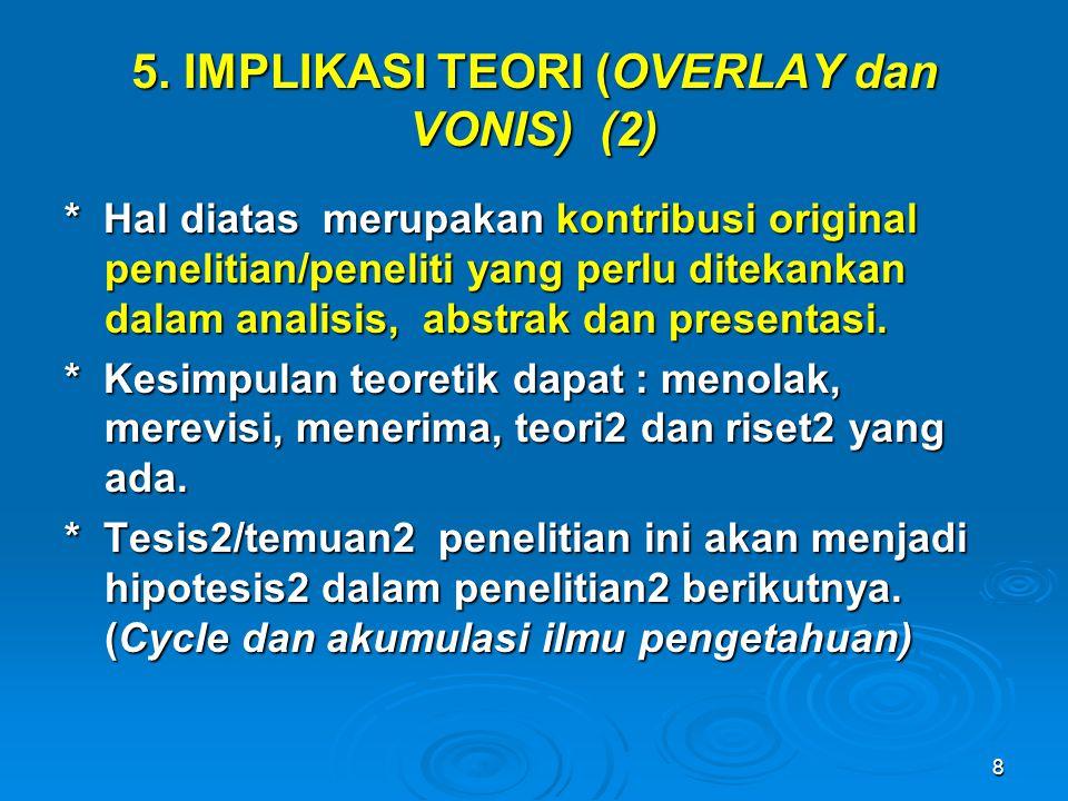 8 5. IMPLIKASI TEORI (OVERLAY dan VONIS) (2) * Hal diatas merupakan kontribusi original penelitian/peneliti yang perlu ditekankan dalam analisis, abst