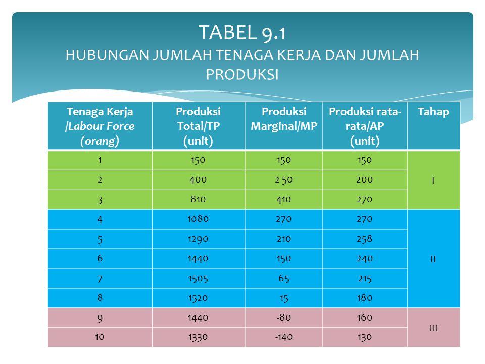 Tenaga Kerja /Labour Force (orang) Produksi Total/TP (unit) Produksi Marginal/MP Produksi rata- rata/AP (unit) Tahap 1150 I 24002 50200 3810410270 410
