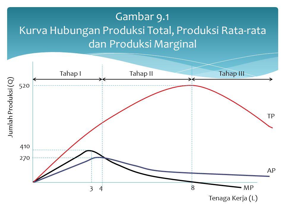 Gambar 9.1 Kurva Hubungan Produksi Total, Produksi Rata-rata dan Produksi Marginal Tahap ITahap IITahap III Jumlah Produksi (Q) Tenaga Kerja (L) 520 4