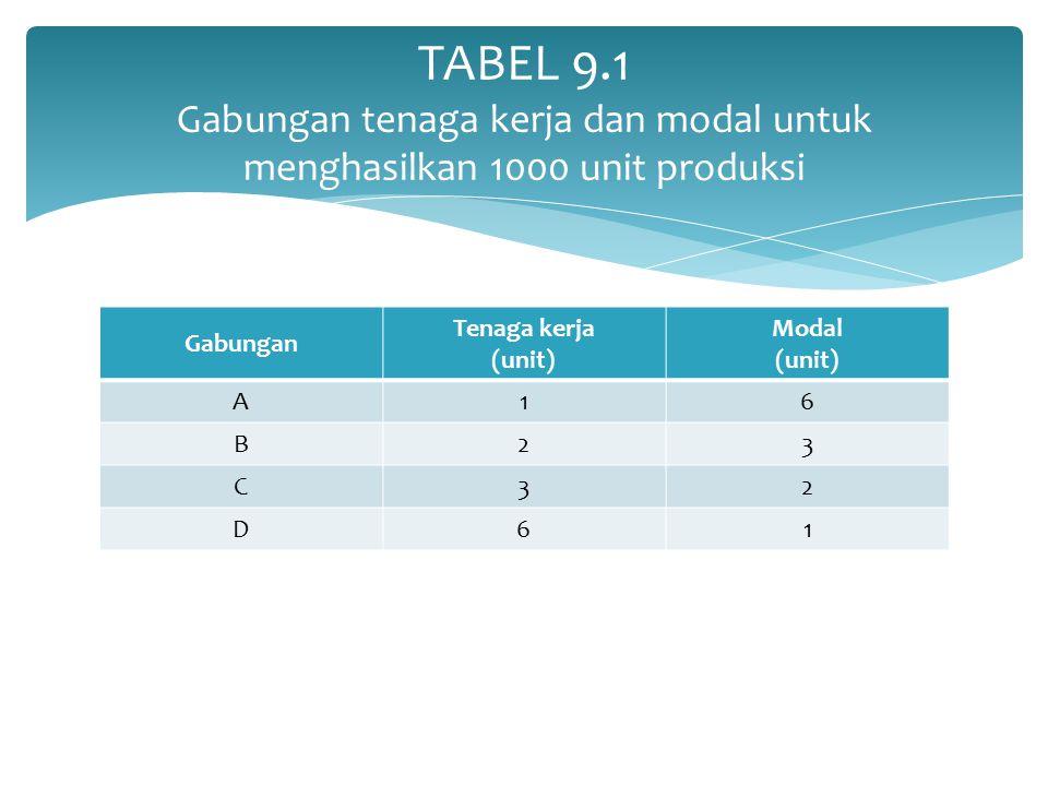 Gabungan Tenaga kerja (unit) Modal (unit) A16 B23 C32 D61 TABEL 9.1 Gabungan tenaga kerja dan modal untuk menghasilkan 1000 unit produksi