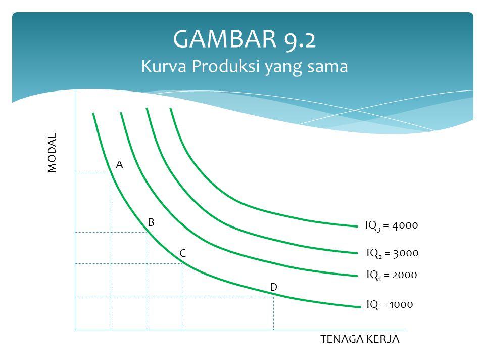 GAMBAR 9.2 Kurva Produksi yang sama A B C D IQ = 1000 IQ 1 = 2000 IQ 2 = 3000 IQ 3 = 4000 MODAL TENAGA KERJA