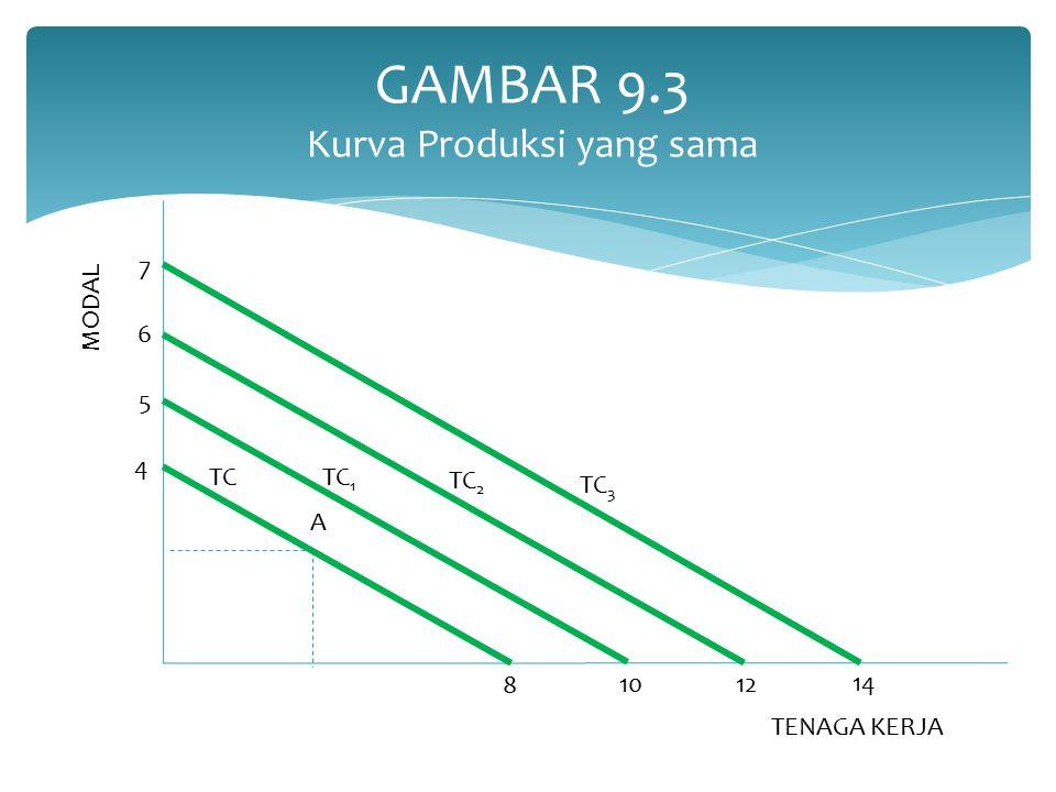 GAMBAR 9.3 Kurva Produksi yang sama A MODAL TENAGA KERJA 8 1012 14 4 5 6 7 TCTC 1 TC 2 TC 3