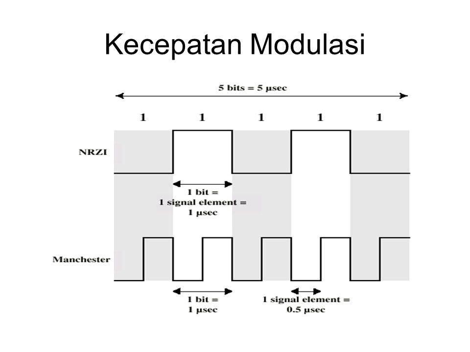 Kecepatan Modulasi