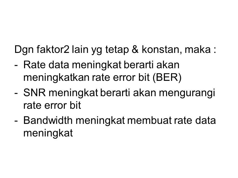 Dgn faktor2 lain yg tetap & konstan, maka : -Rate data meningkat berarti akan meningkatkan rate error bit (BER) -SNR meningkat berarti akan mengurangi