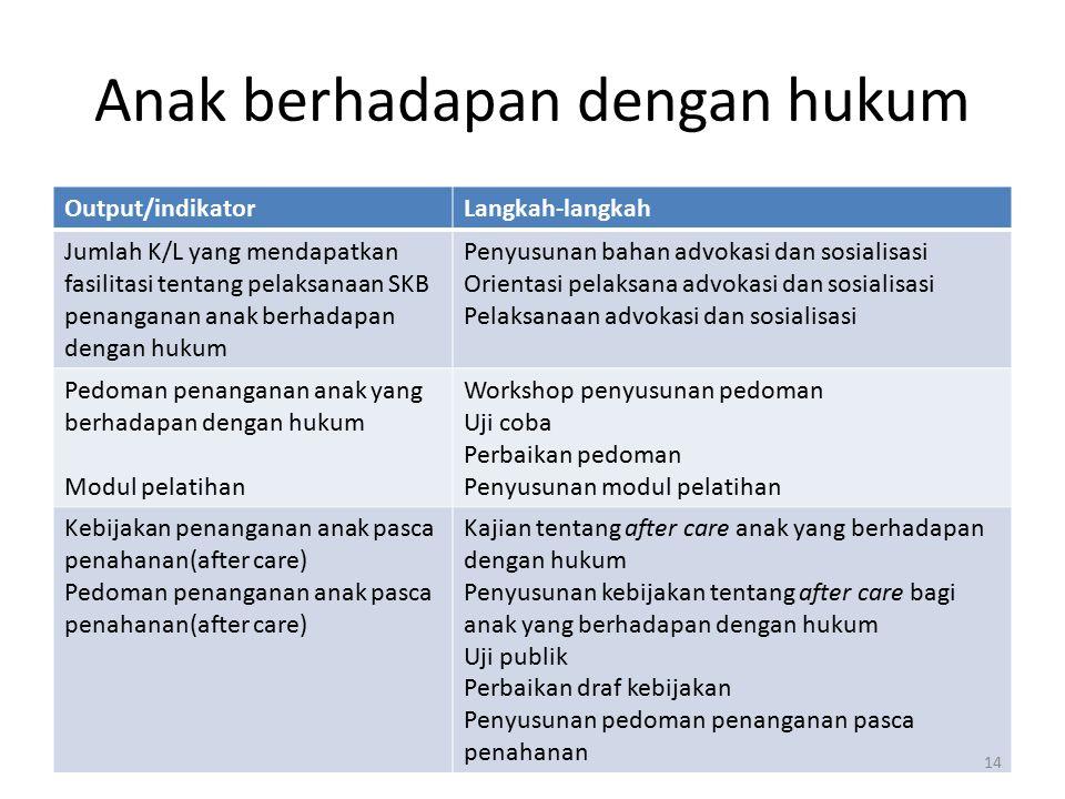 Anak berhadapan dengan hukum Output/indikatorLangkah-langkah Jumlah K/L yang mendapatkan fasilitasi tentang pelaksanaan SKB penanganan anak berhadapan dengan hukum Penyusunan bahan advokasi dan sosialisasi Orientasi pelaksana advokasi dan sosialisasi Pelaksanaan advokasi dan sosialisasi Pedoman penanganan anak yang berhadapan dengan hukum Modul pelatihan Workshop penyusunan pedoman Uji coba Perbaikan pedoman Penyusunan modul pelatihan Kebijakan penanganan anak pasca penahanan(after care) Pedoman penanganan anak pasca penahanan(after care) Kajian tentang after care anak yang berhadapan dengan hukum Penyusunan kebijakan tentang after care bagi anak yang berhadapan dengan hukum Uji publik Perbaikan draf kebijakan Penyusunan pedoman penanganan pasca penahanan 14