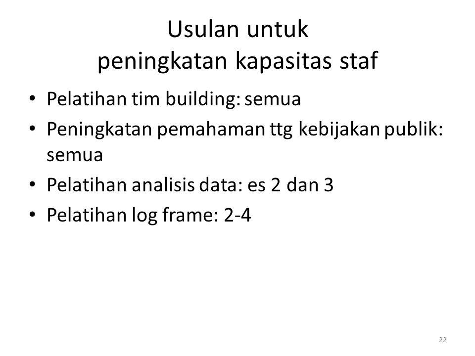 Usulan untuk peningkatan kapasitas staf Pelatihan tim building: semua Peningkatan pemahaman ttg kebijakan publik: semua Pelatihan analisis data: es 2 dan 3 Pelatihan log frame: 2-4 22