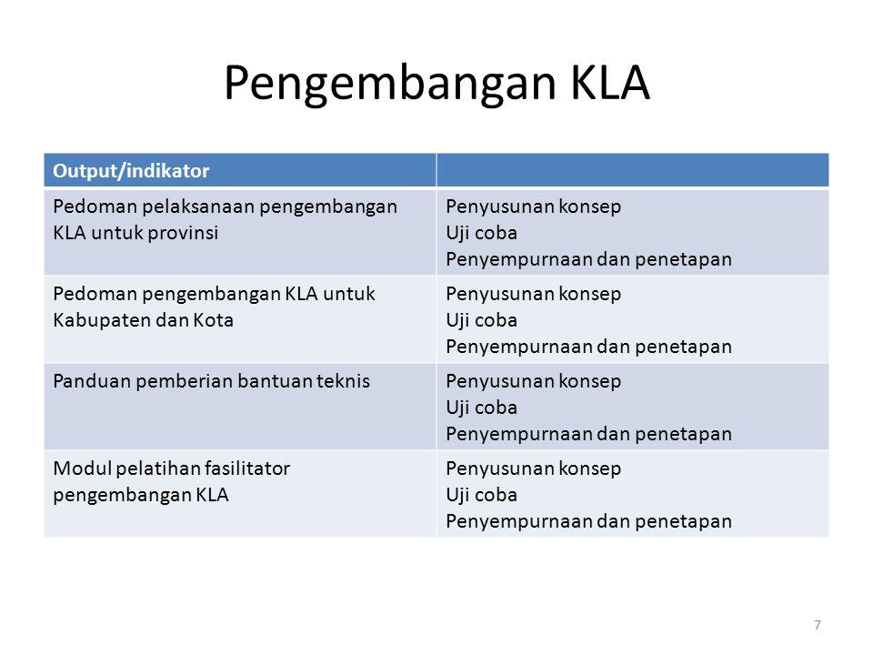 Pengembangan KLA Output/indikator Pedoman pelaksanaan pengembangan KLA untuk provinsi Penyusunan konsep Uji coba Penyempurnaan dan penetapan Pedoman p